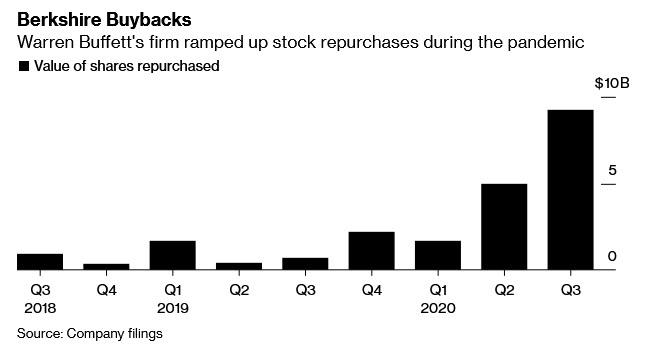 Berkshire Hathaway stock buyback history