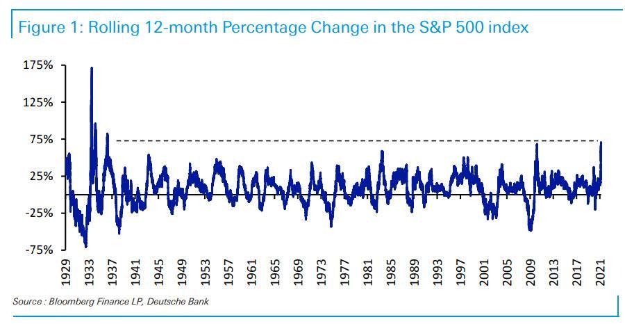 S&P 500 last 12 months return