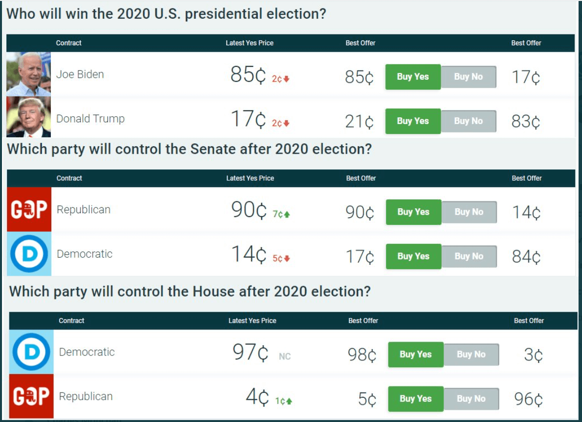 Betting market odds on U.S elections