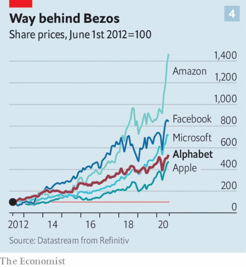 Amazon and the other FAAMGs