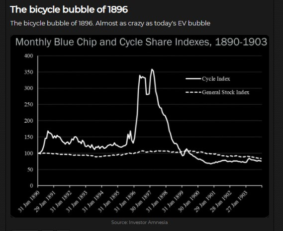 Monthly Blue Chip and Cycle Share Indexes, 1890-1903