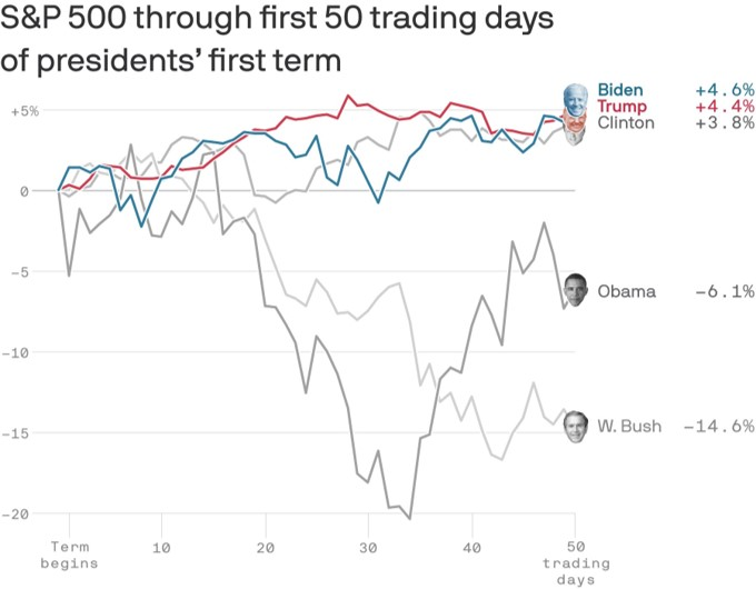 S&P 500 performance during the first 50 days of US Presidency