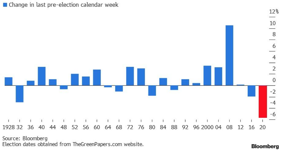 S&P 500 performance the week before U.S election