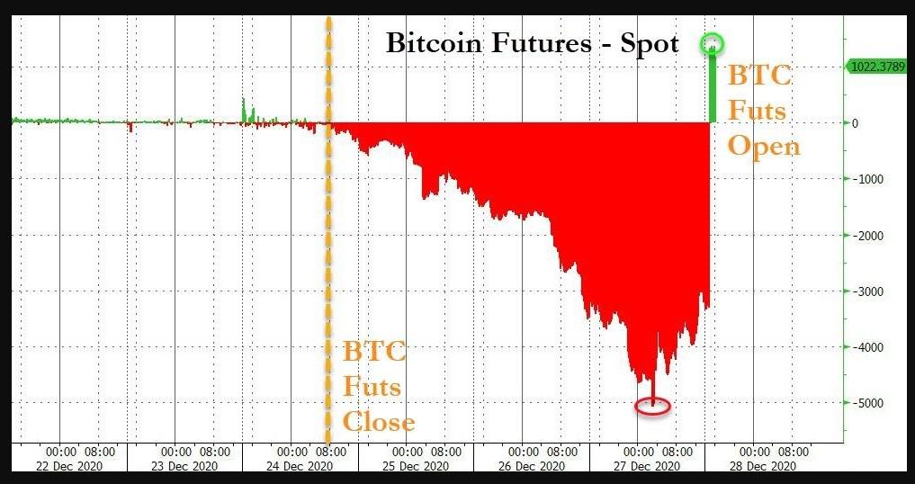 Bitcoin Futures - spot prices