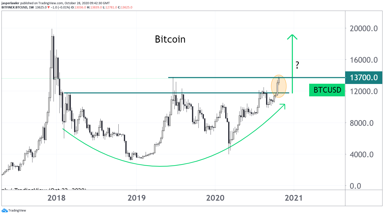 Bitcoin soars to 1-year high - runs into key 13,700 level