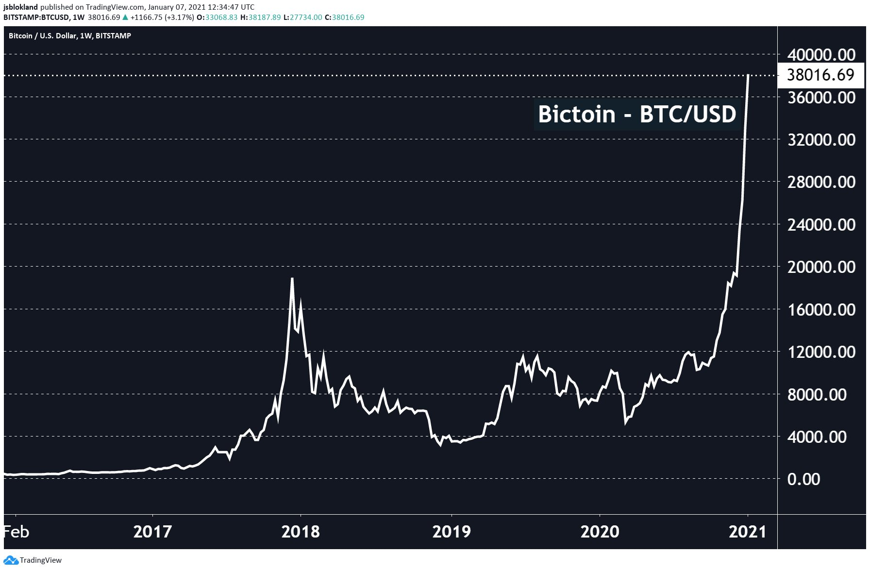 Unstoppable? Bitcoin now at $38k