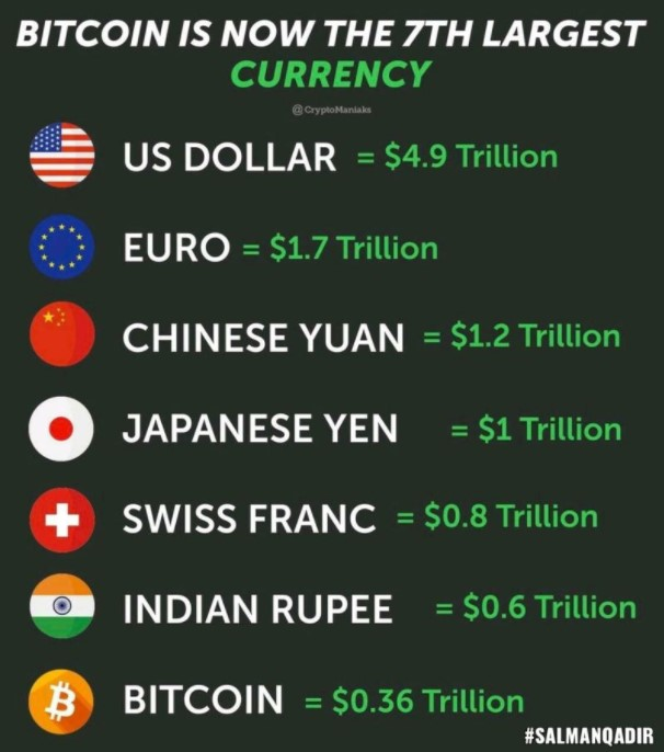 Largest currency in the world