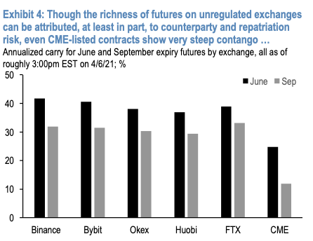 Bitcoin futures June and September contracts yield