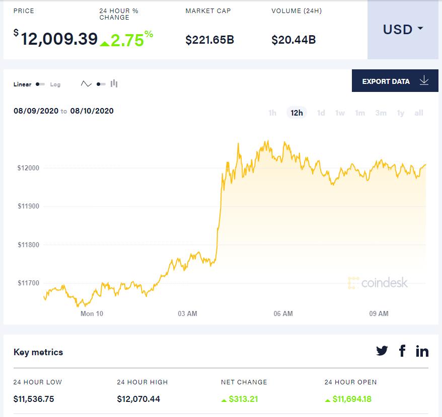 Bitcoin above $12k