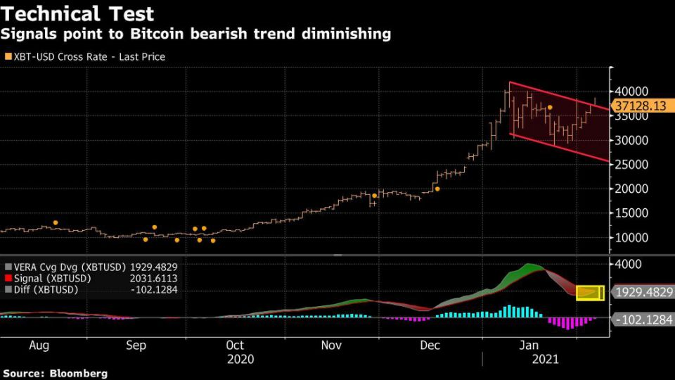 Bitcoin breaking out of bullish flag pattern