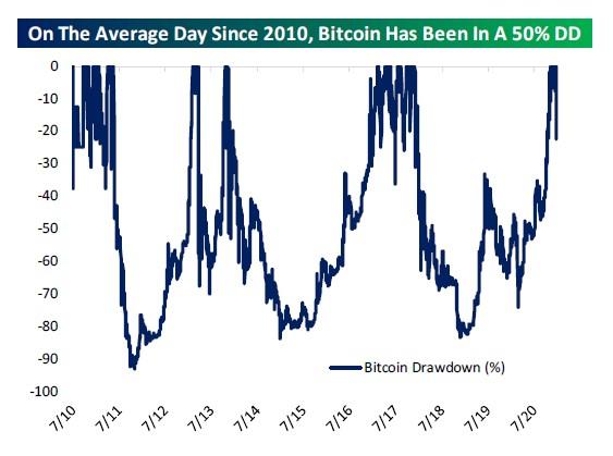 Bitcoin drawdowns history