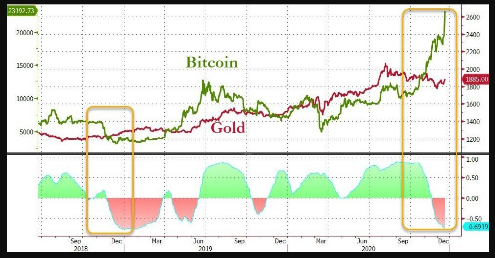 Correlation between Gold and Bitcoin