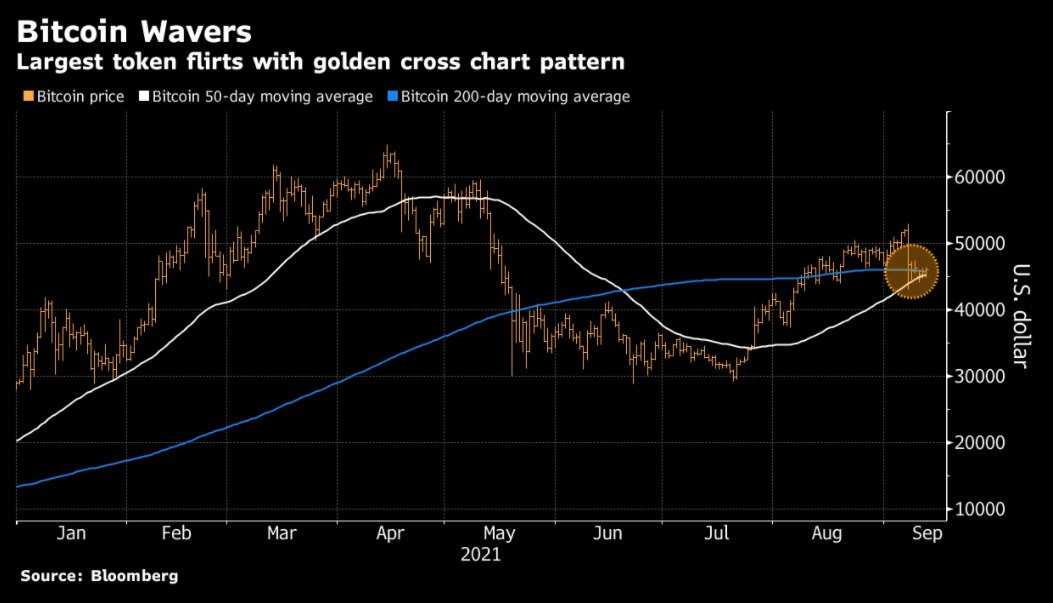 Bitcoin readying a bullish 'Golden cross' pattern