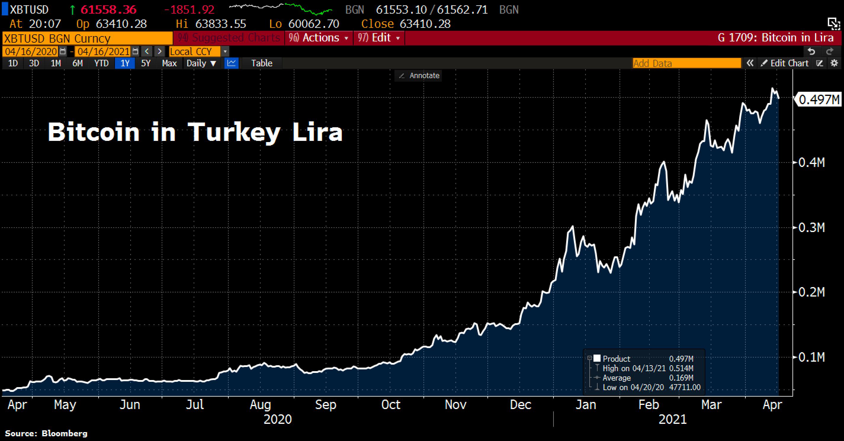 Bitcoin in Turkish Lira