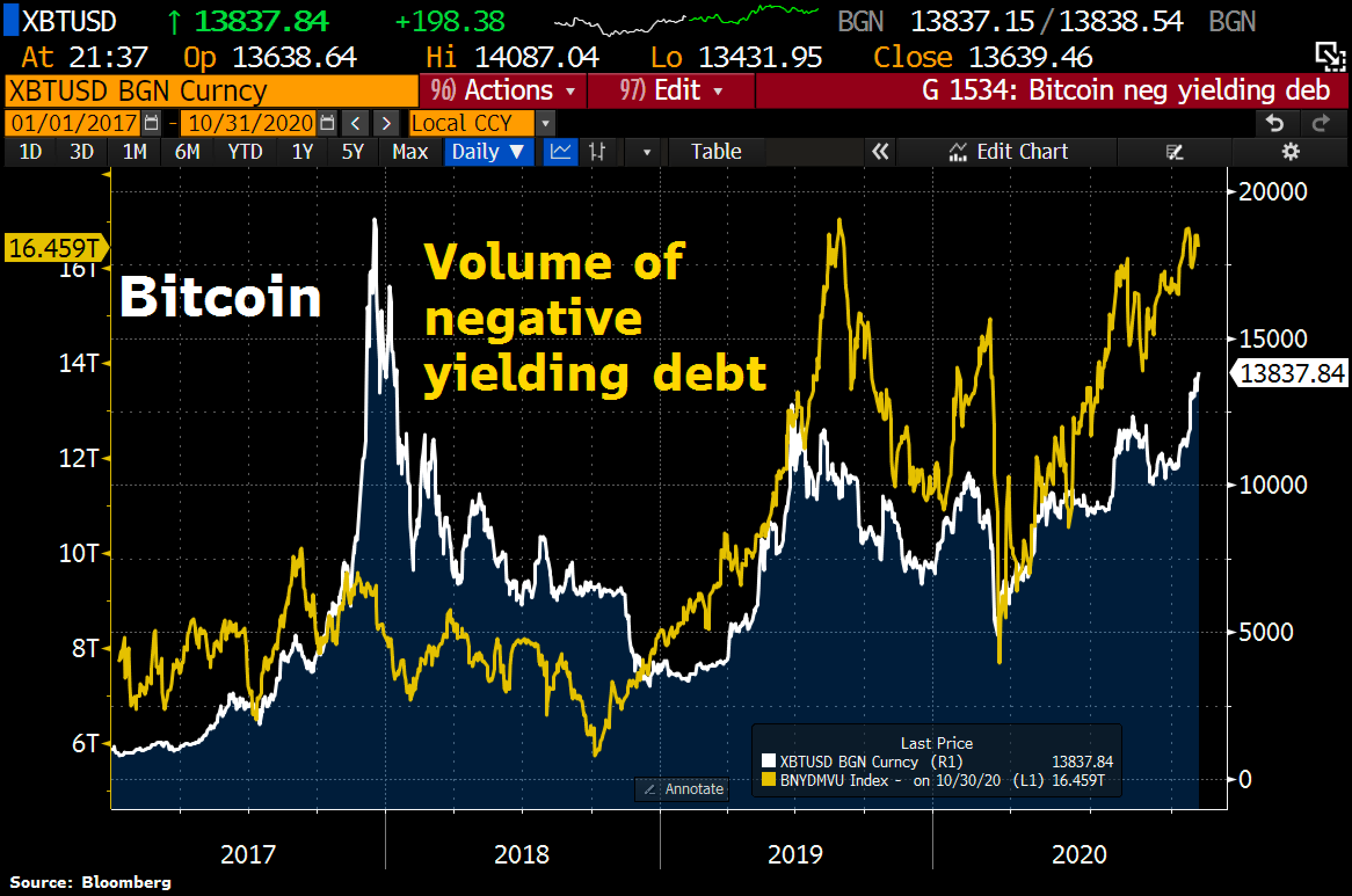 Volume of negative yielding debt vs. Bitcoin