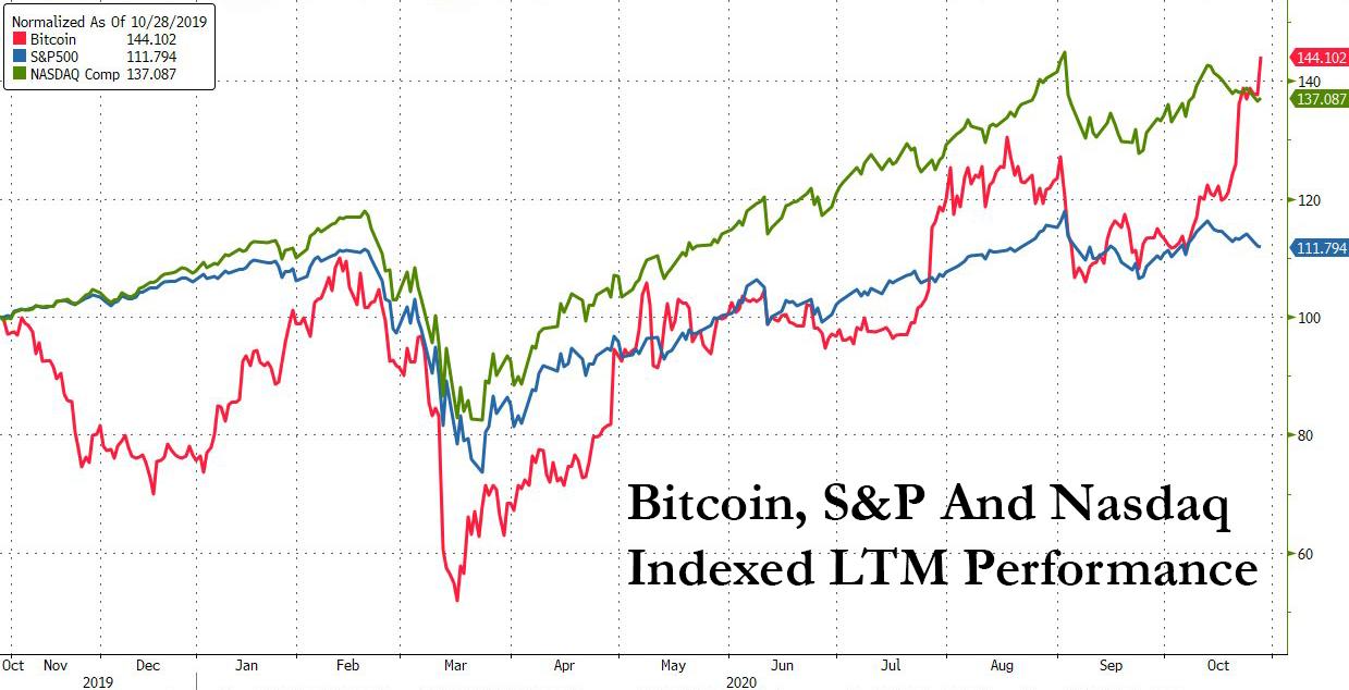 Bitcoin vs. Nasdaq vs. S&P 500 last 12 months