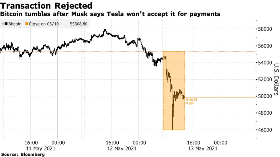 Crypto markets shaken after shock U-turn by Tesla on accepting Bitcoin payments