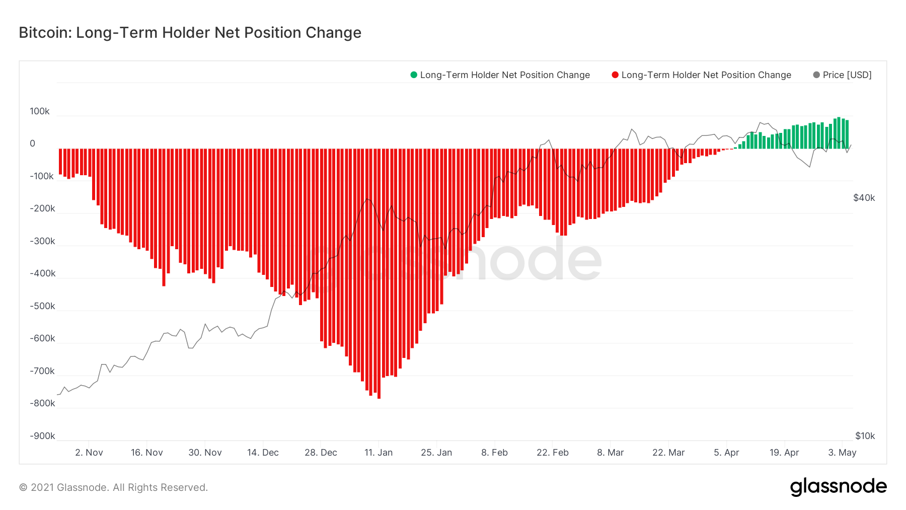 The monthly net position change of long-term holders, i.e. the 30 day change in supply held by long term holders.