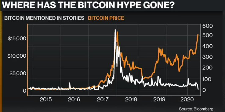 A Bitcoin bubble without the media hype