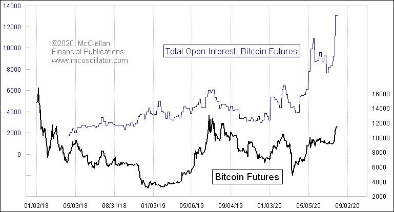 Bitcoin Open Interest is surging