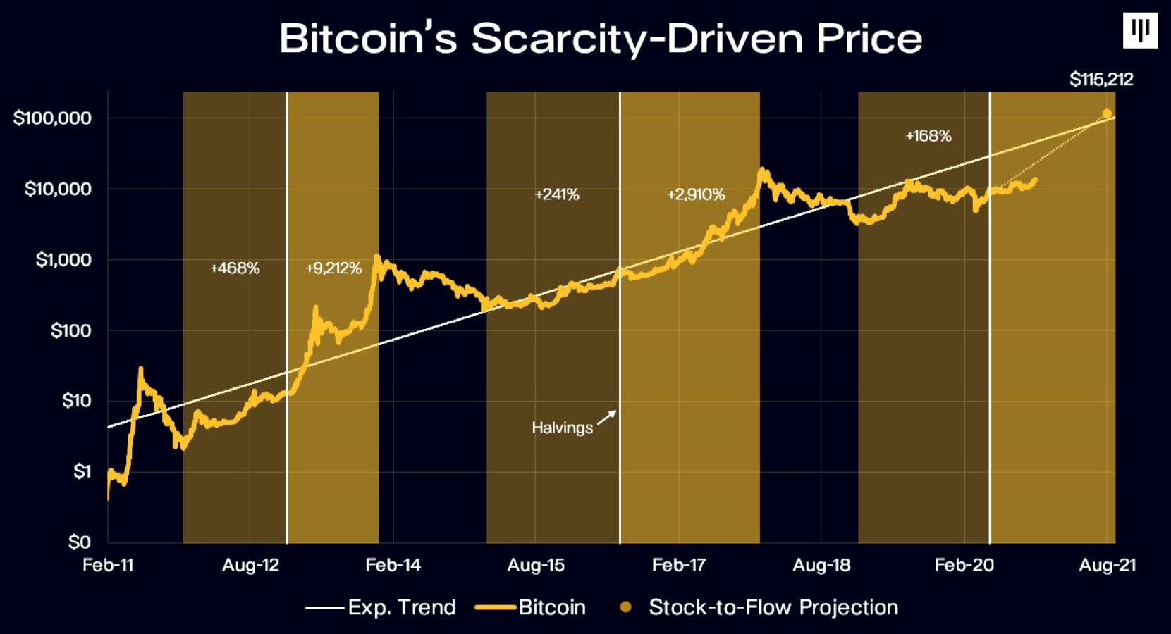 Bitcoin's scarcity driven price (by Pantera)