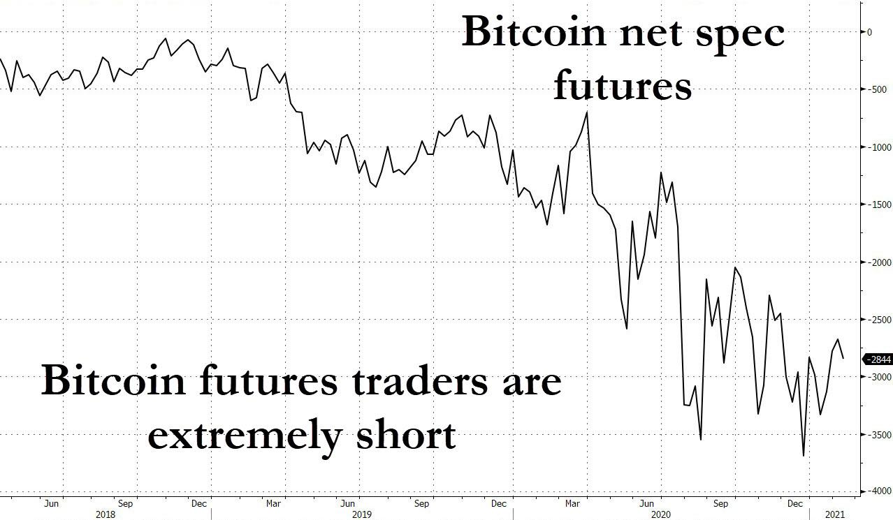Net short futures positions on Bitcoin