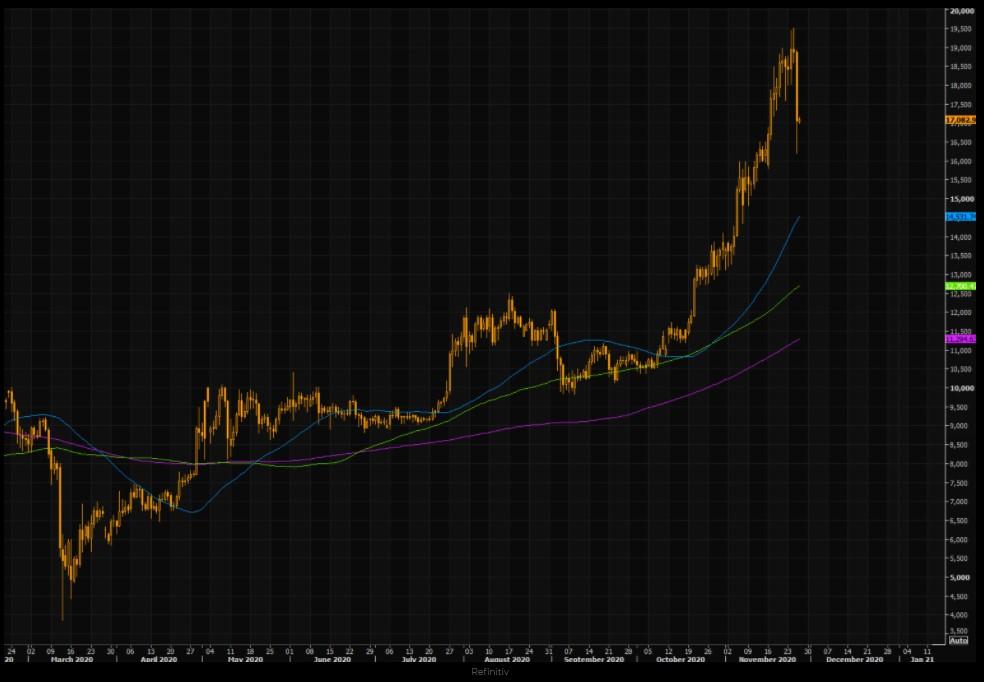 Bitcoin (BTC) chart