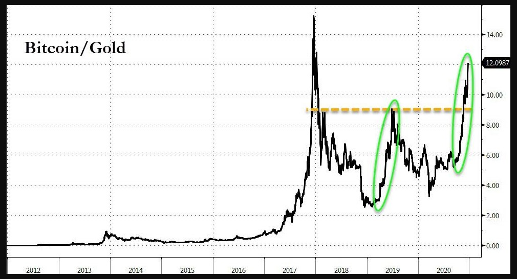 Bitcoin to Gold
