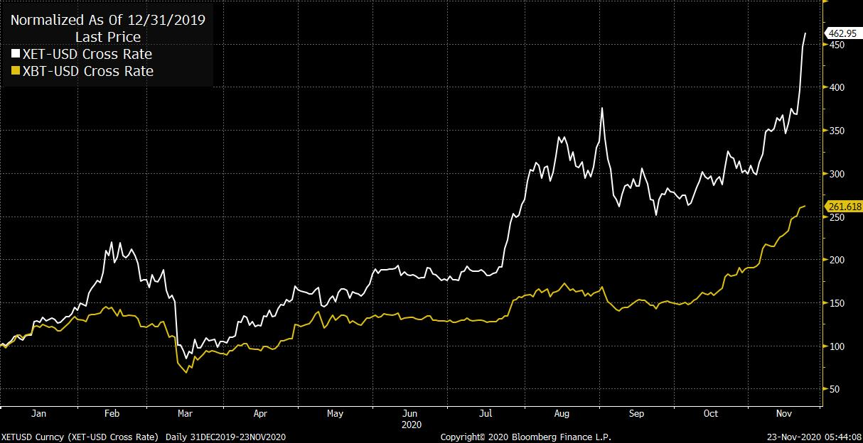 Bitcoin taking the limelight while Ethereum quietly rises 460% YTD