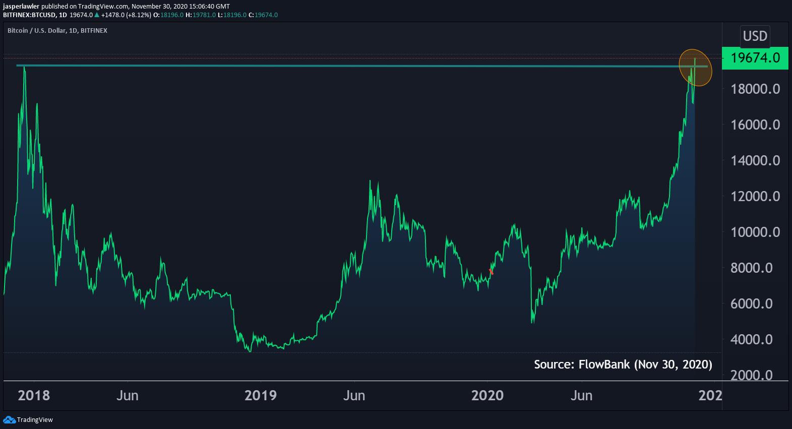 Bitcoin hits a record high !