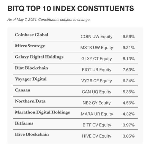 BITQ ETF constituents