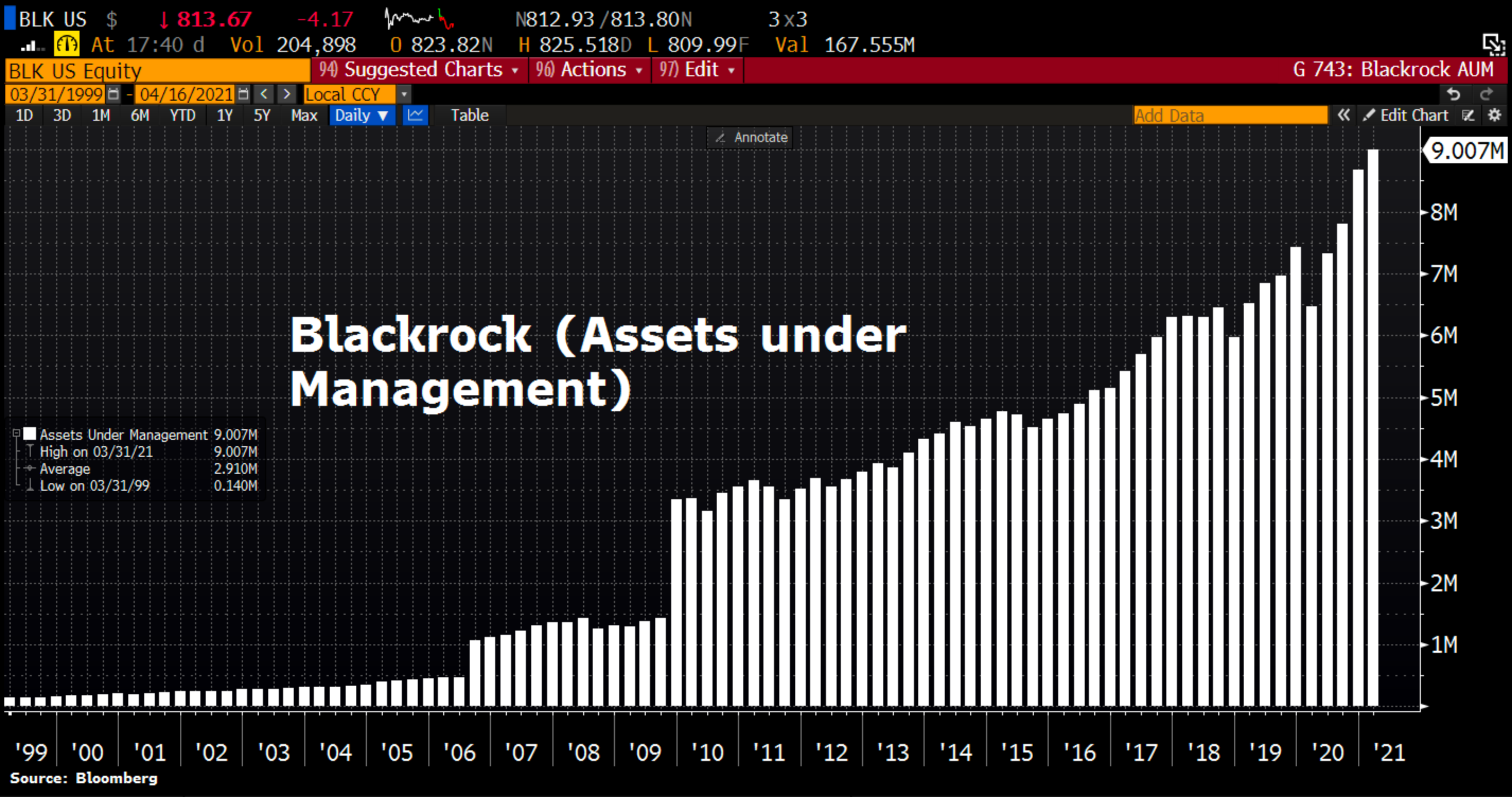 Blackrock assets under management