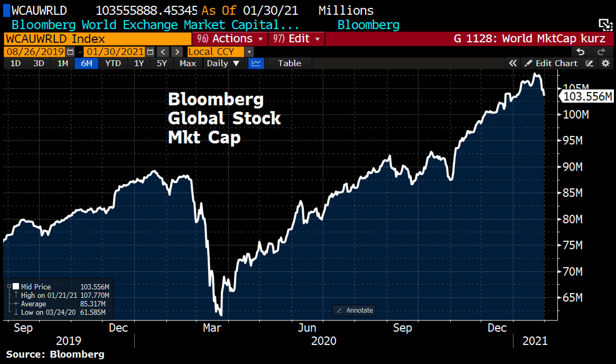 Bloomberg Global Market Cap