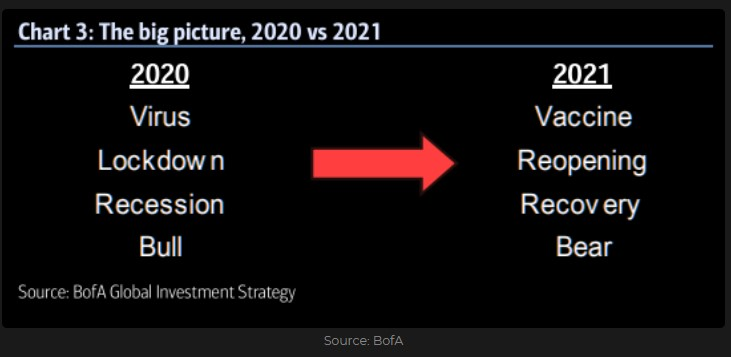2020 vs. 2021 The big picture by BofA