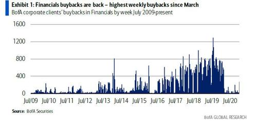 Bank buybacks at their highest since level since March