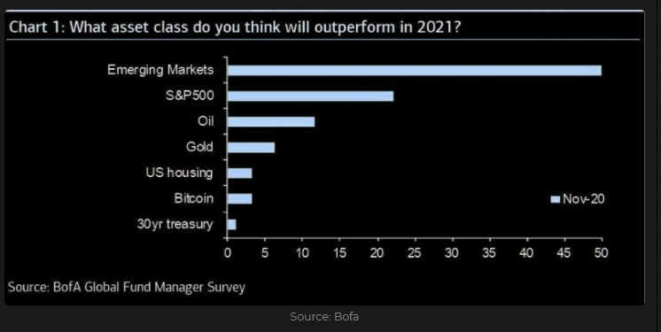 BofA Global Fund Manager Survey