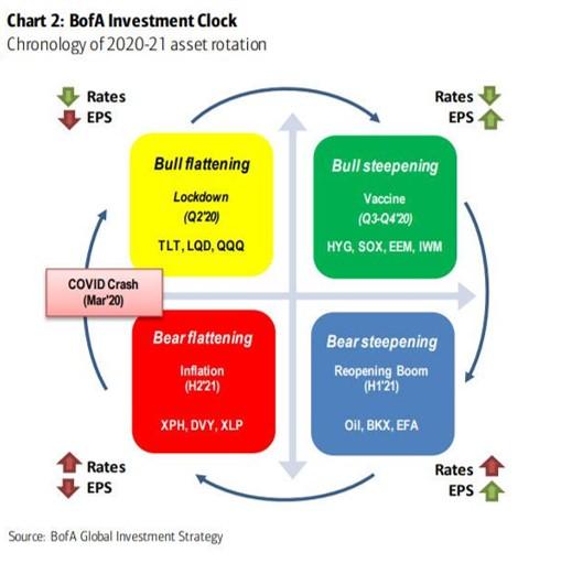 BofA Investment clock