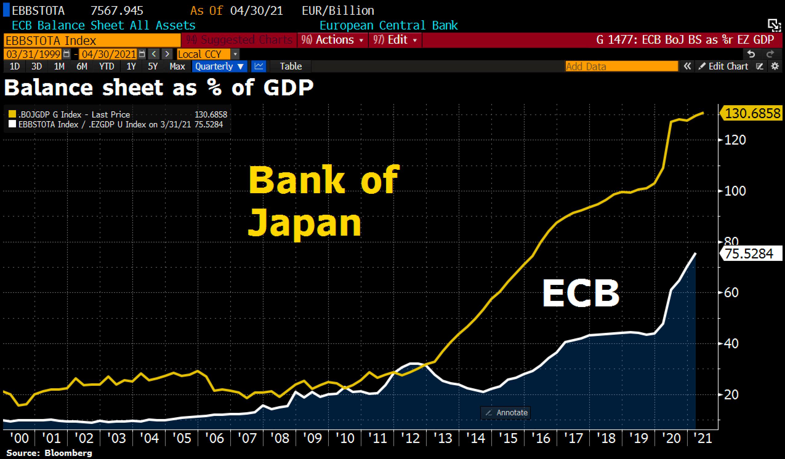 BoJ vs ECB Balance sheets