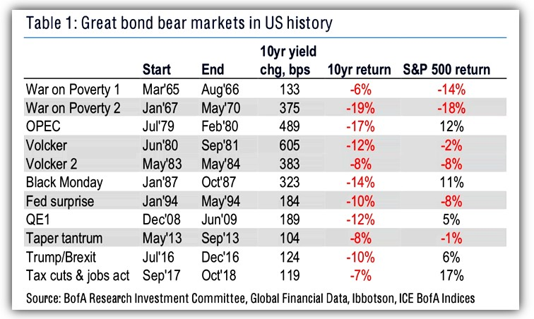 Great bond bear markets in U.S History