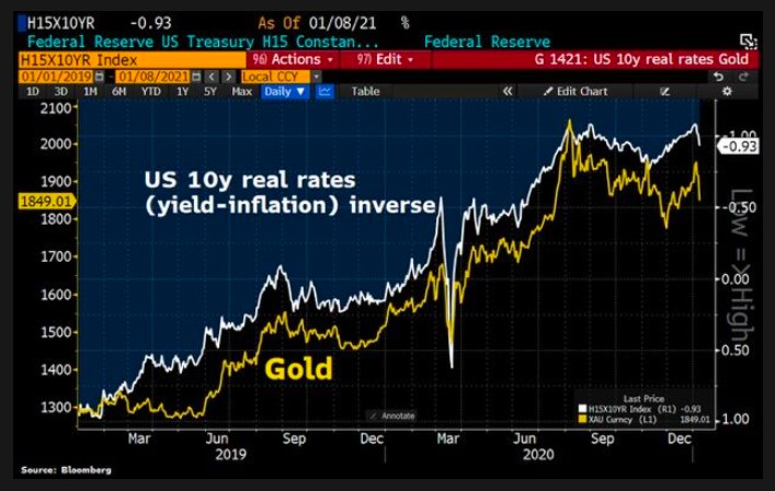 Gold vs. U.S 10 year real yields