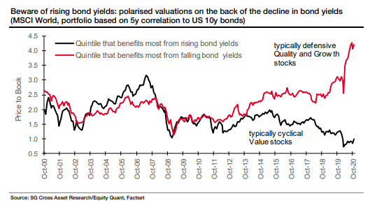 It's all about rising bond yields - quality & growth vs. cyclical & value