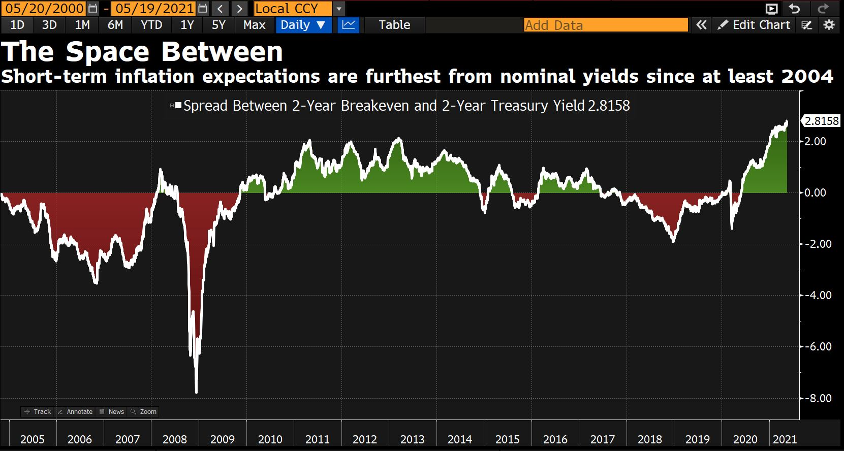Inflation expectations: Spread between breakevens and yields blows out to highest since 2004