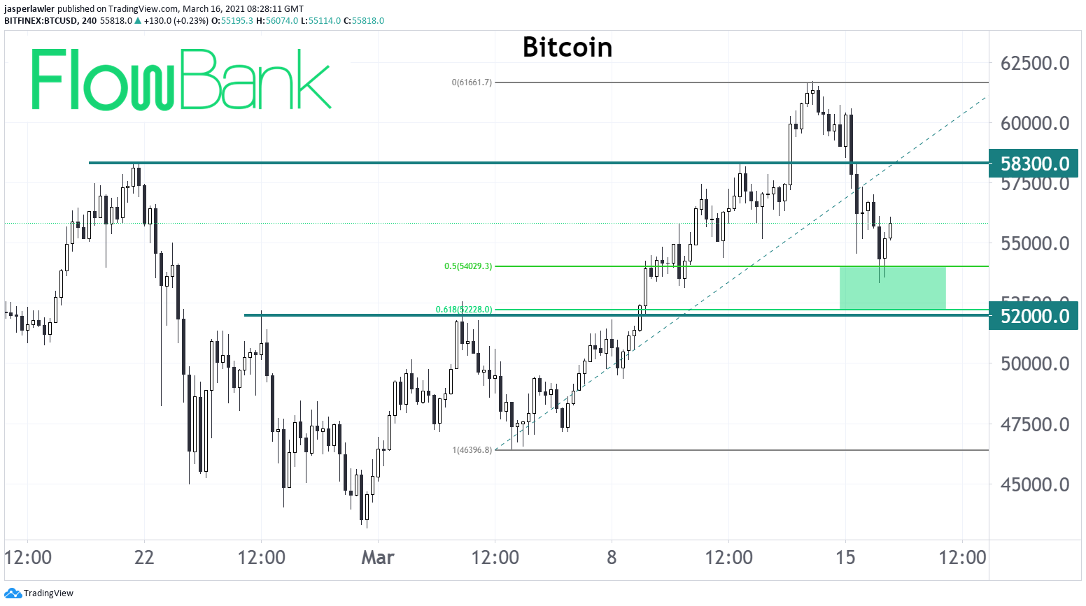 Bitcoin rebounds off 50% retracement of March 5 - 14 rally