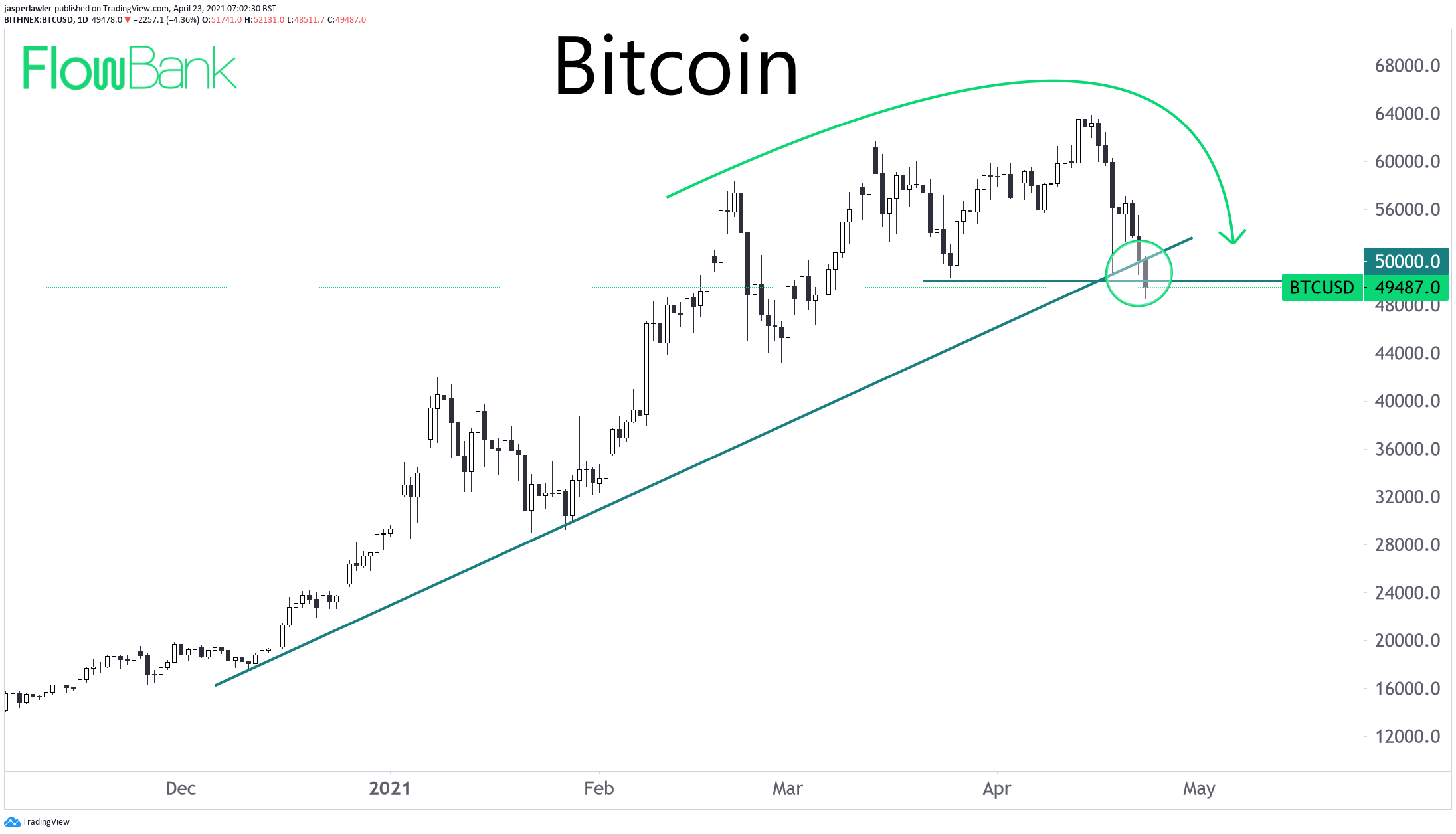 Technical outlook for Bitcoin darkens under $50k #BTC