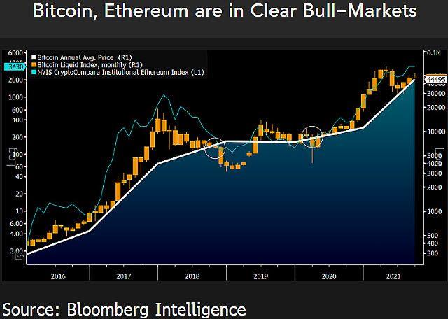 Just a blip? BTC & ETH still in a bull market