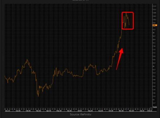 Bitcoin to Gold ratio