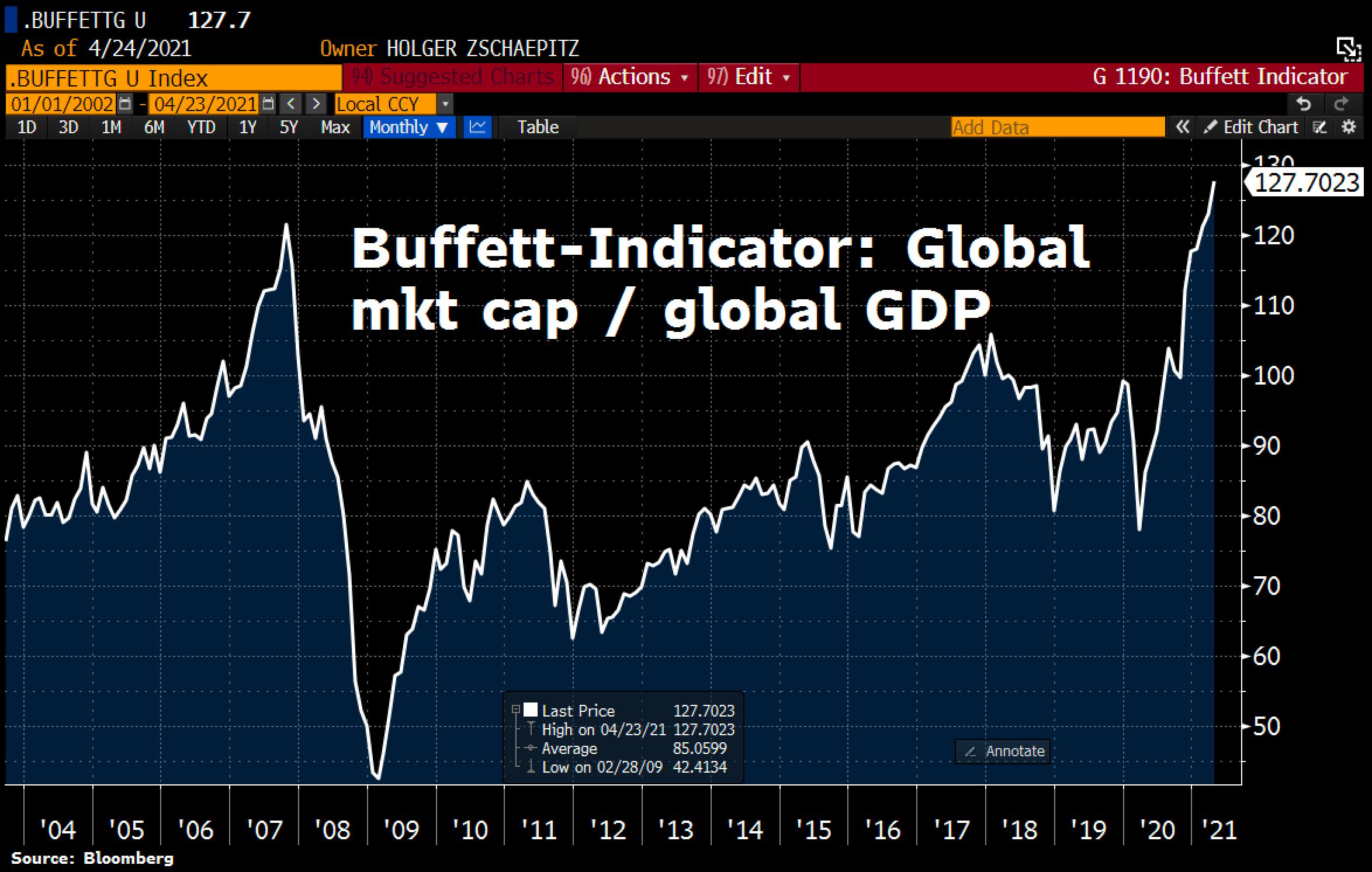 Global Market Cap / Global GDP