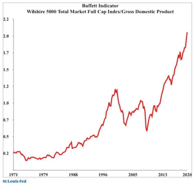 This chart is the St Louis Fed's version of the Buffett indicator (both market cap and GDP are indexed to the fourth quarter of 2007)