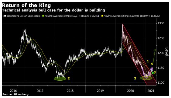Bloomberg's bullish technical analysis case for USD