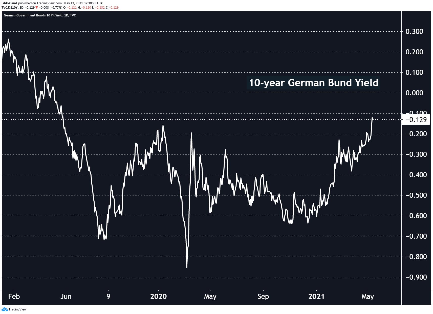 German bund yield reaches 11-month high, nearing positive territory